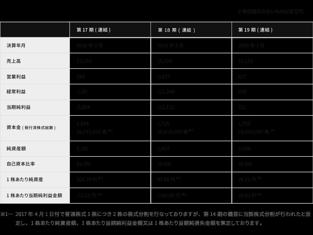 財務ハイライト_図番 [復元].ai.png